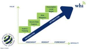 Analytics Chart. Gartners®